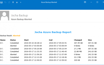 Azure Backup Mail Report Script